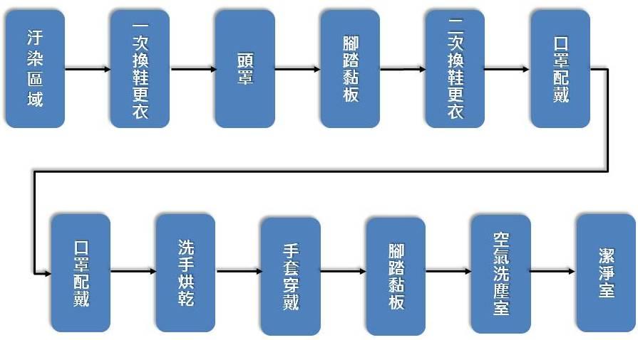 無塵室空調系統09
